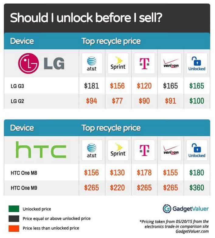 GadgetValuer LG & HTC Phones