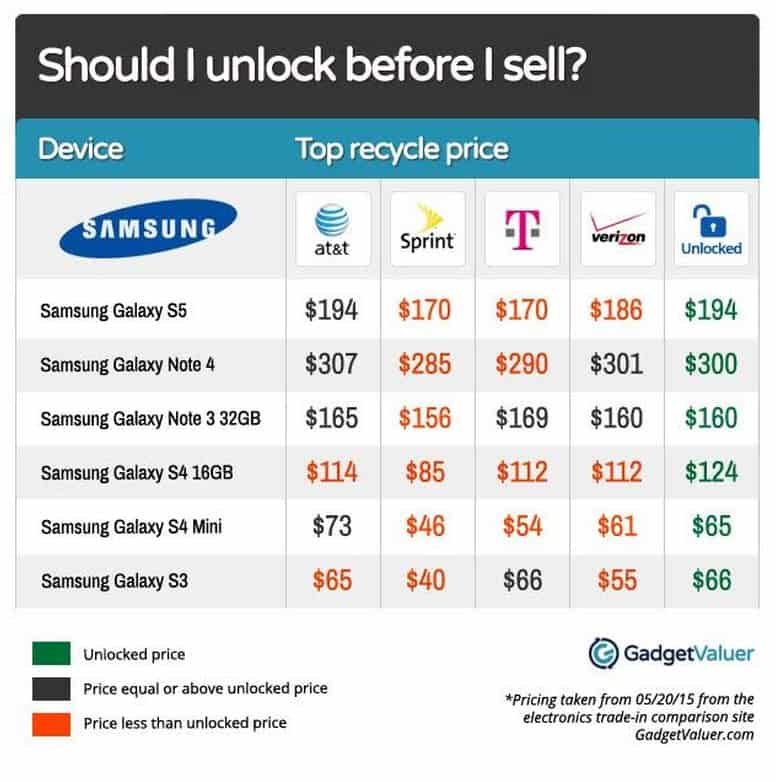 GadgetValuer Samsung Phones
