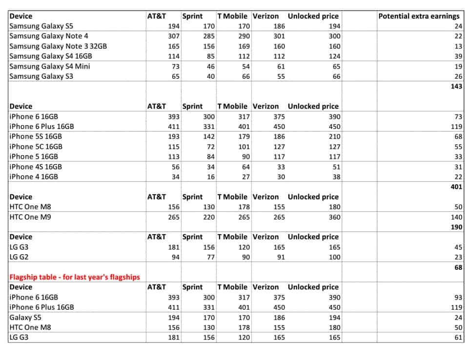 GadgetValuer Spreadsheet of All Phones