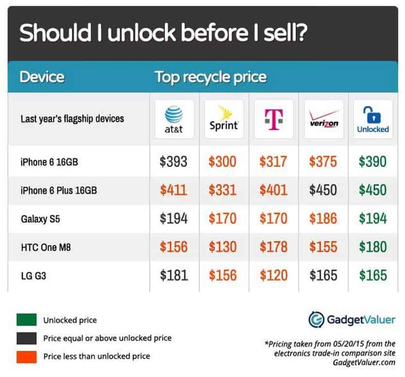 GadgetValuer Top Prices