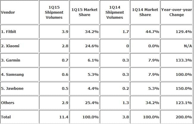 IDC Smart Wearables Market Q1, 2015 KK
