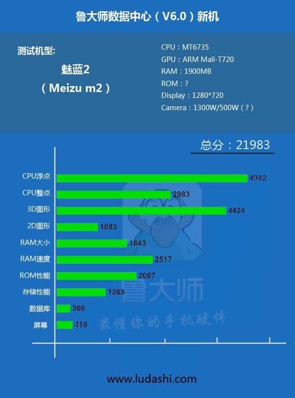 Meizu M2 specifications leak