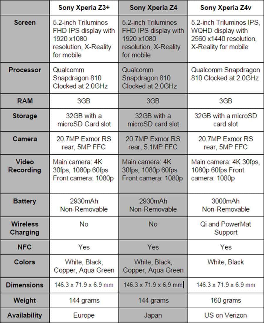 Sony Xperia Z3+ Z4 Z4v Spec Compare