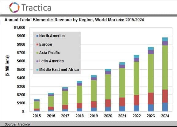 Tractica Facial Biometrics KK