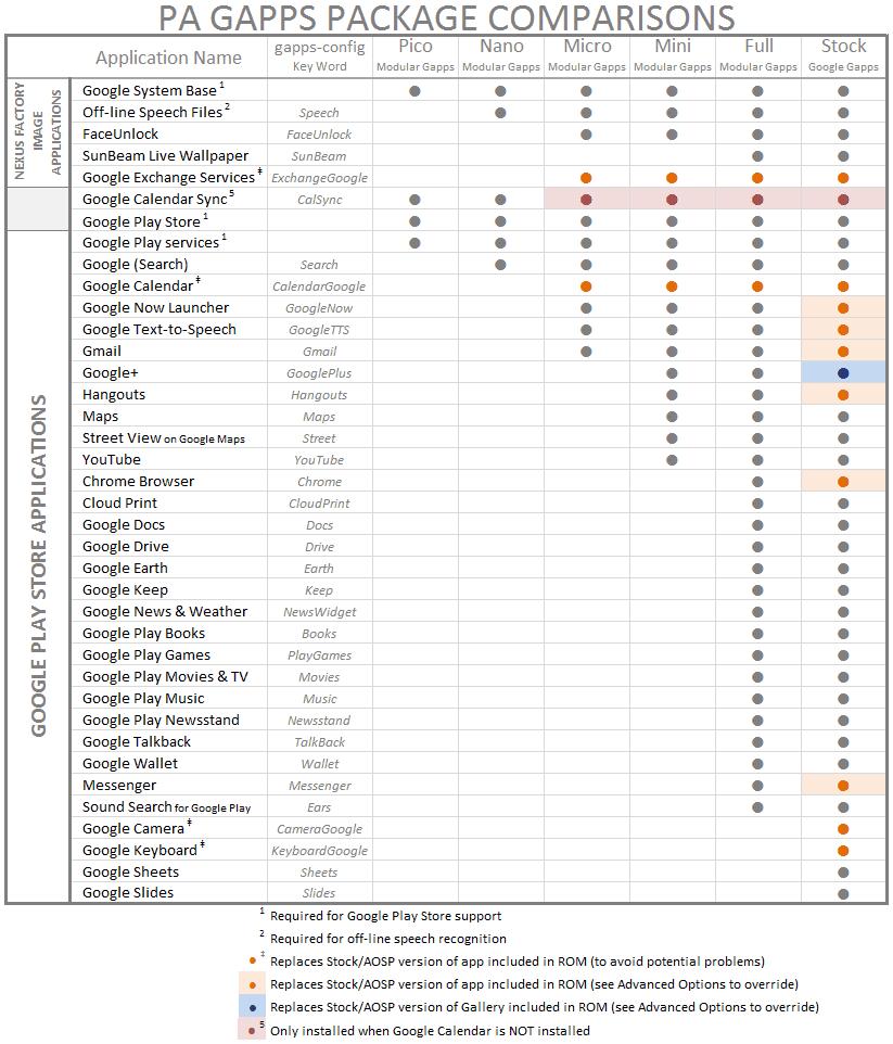 pa_gapps_comparison_chart