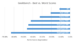 throttling geekbench