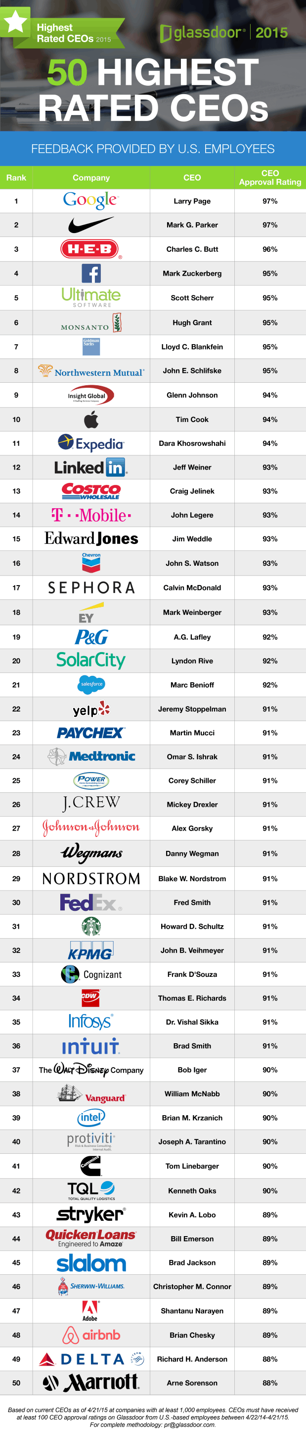 top-50-ceos-large-companies-u-s-4