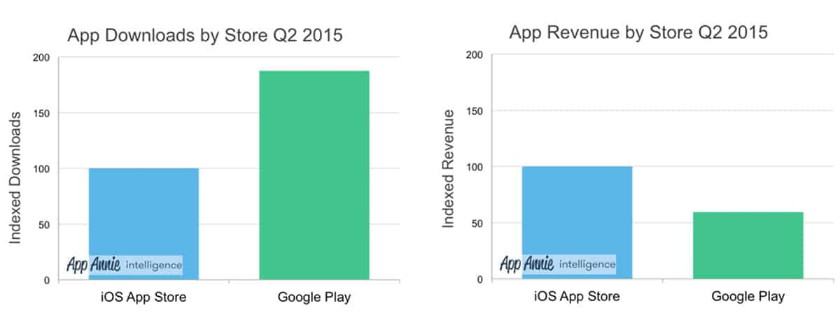 App DL and Rev by Stores