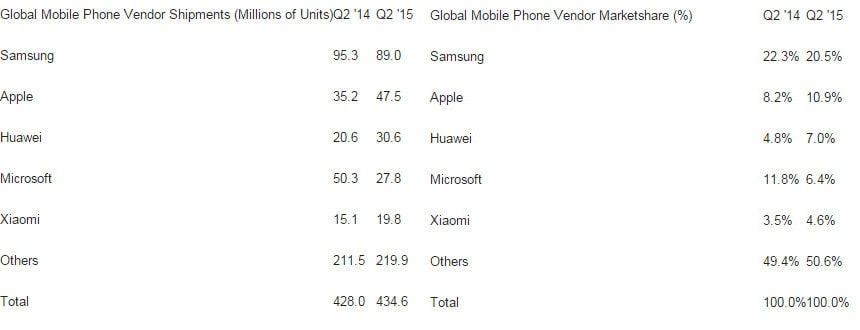 Global Mobile Phone Sales Q2-2015 Strategy Analytics KK