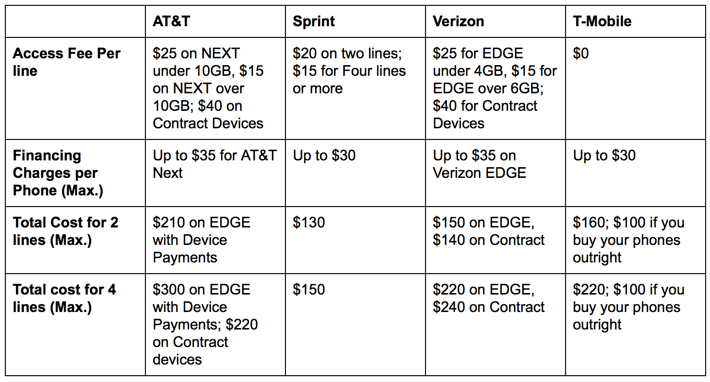 Comparing family plans of at t sprint t mobile for Spring family plans