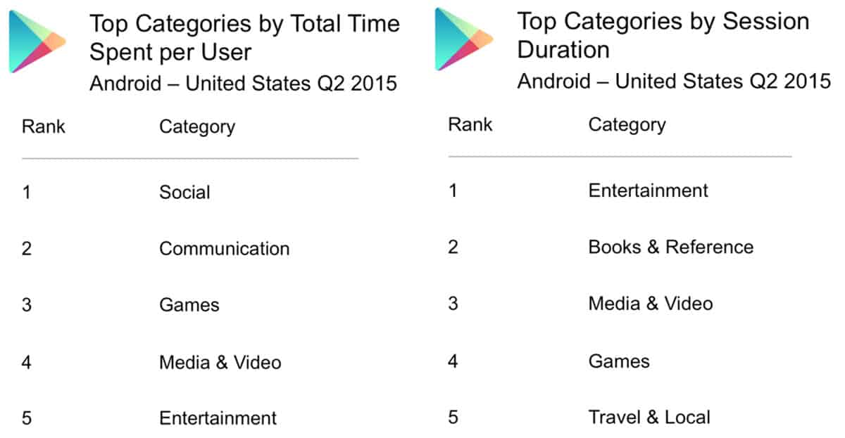 Top US Categories by Time Spent
