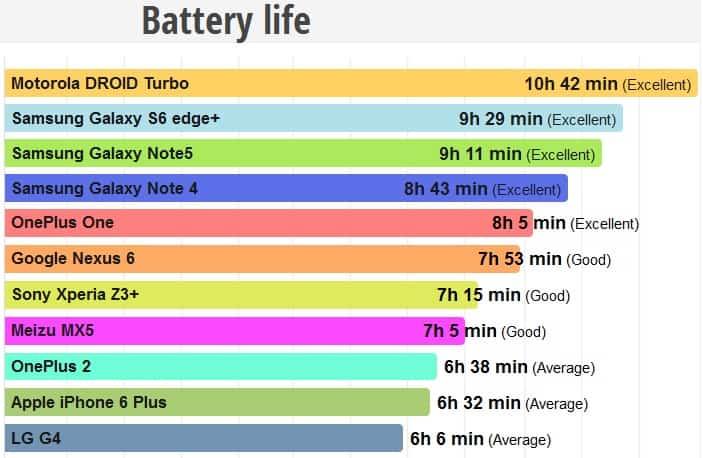 Battery Benchmark August 2015 KK