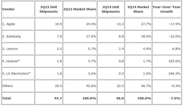 IDC tablet market KK