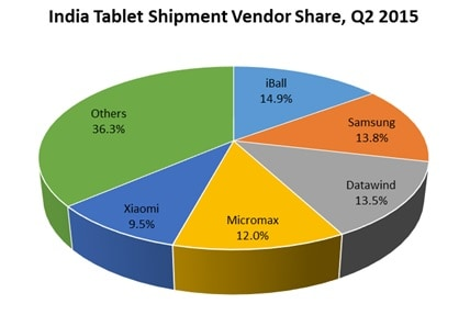 Indian Tablet Market IDC Q2 2015 KK