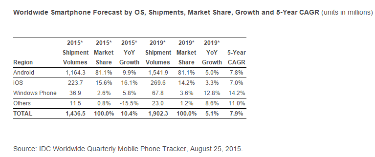 IDC Smartphone growth