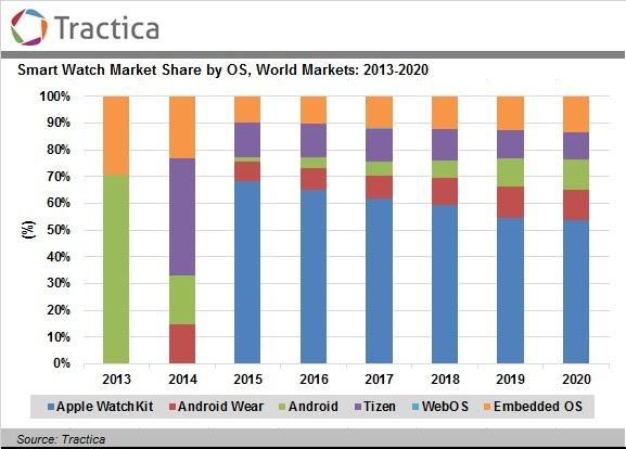 Tractica smartwatches