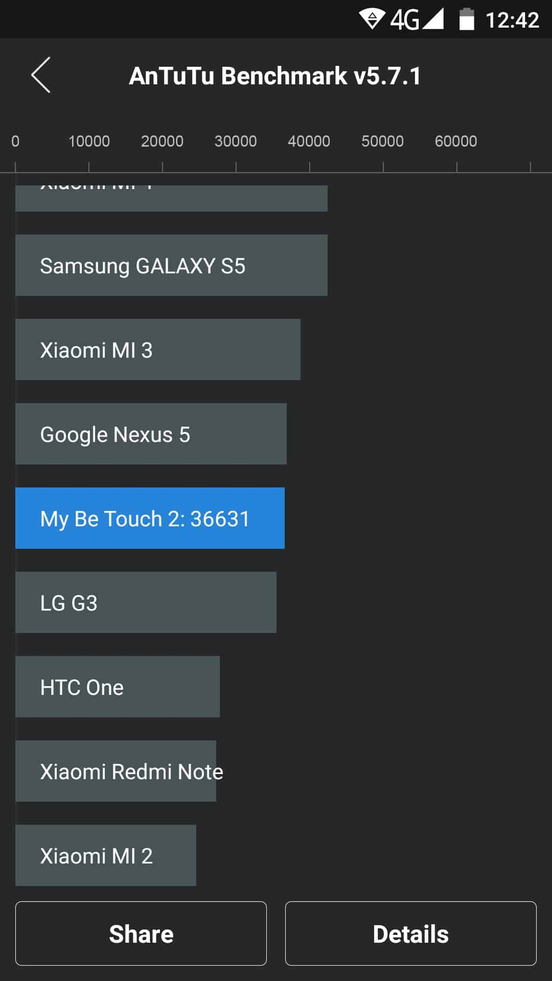 Ulefone Be Touch 2 Benchmarks 1