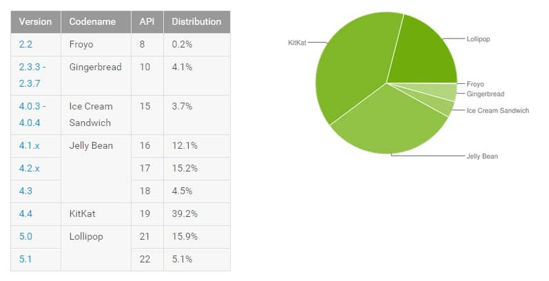 August android distribution 2