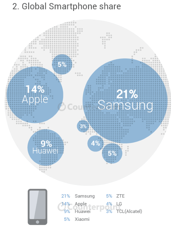 Counterpoint smartphone share infographic_1