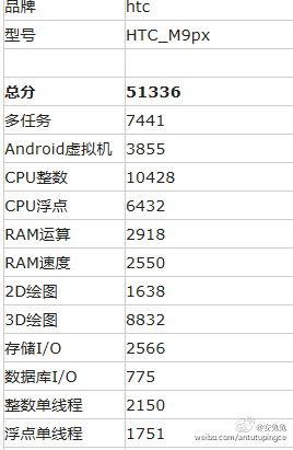 HTC One M9PX AnTuTu leak 2