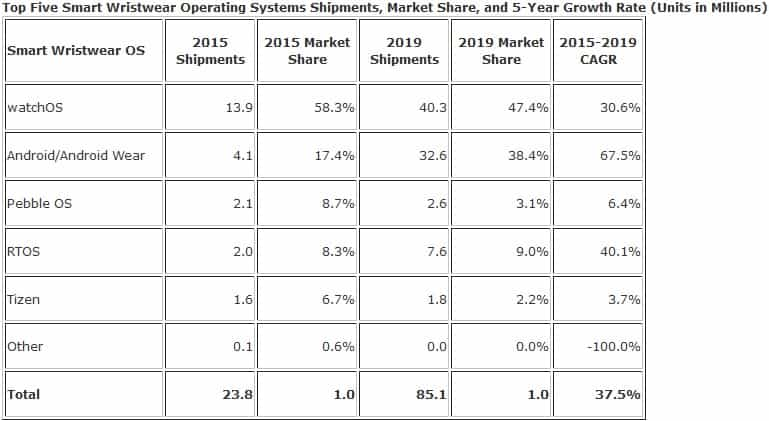 IDC Smart Wearables Forecast Sept 2015 KK
