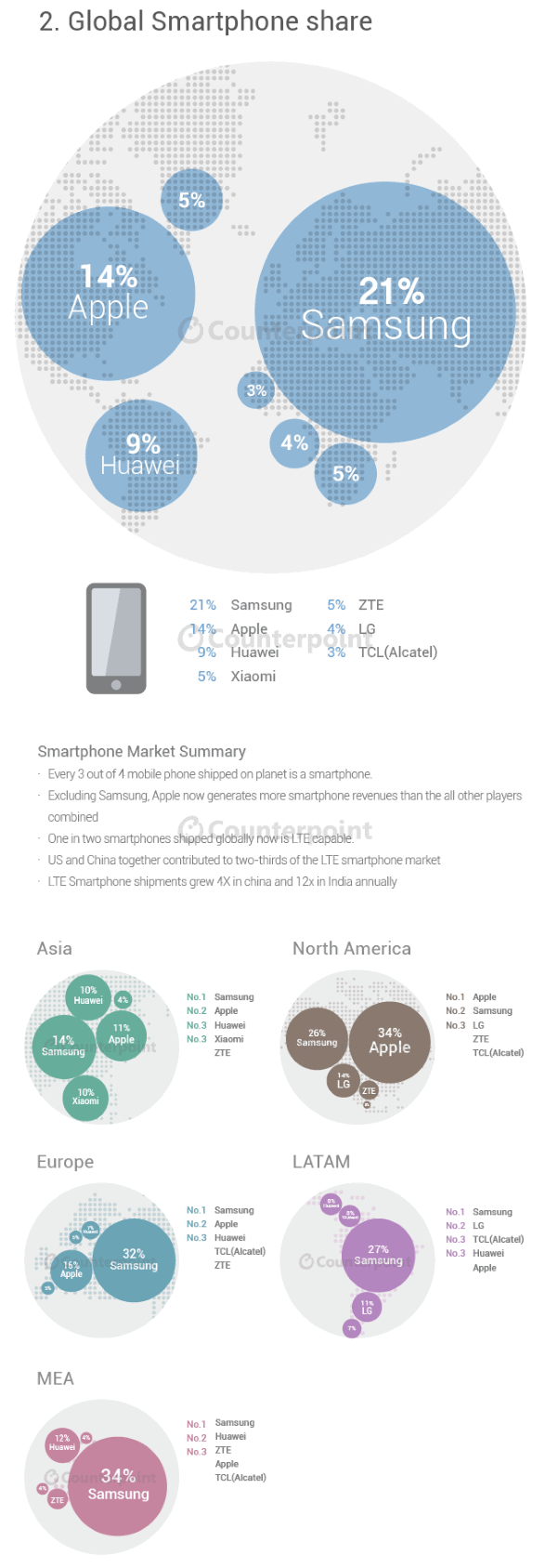 Infographic Q2 2015 Global Smartphone Market_1