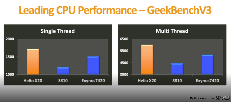 Its a Benchmark bonanza for current and future chipsets 2