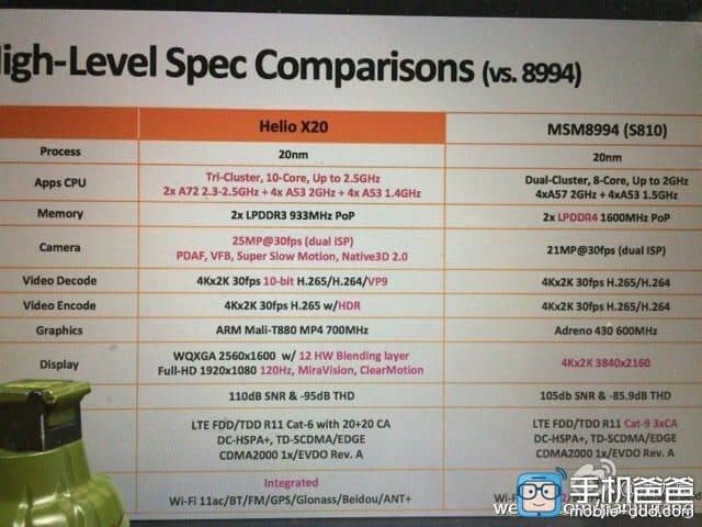 MediaTek Helio X20 vs Snapdragon 820 vs Snapdragon 810