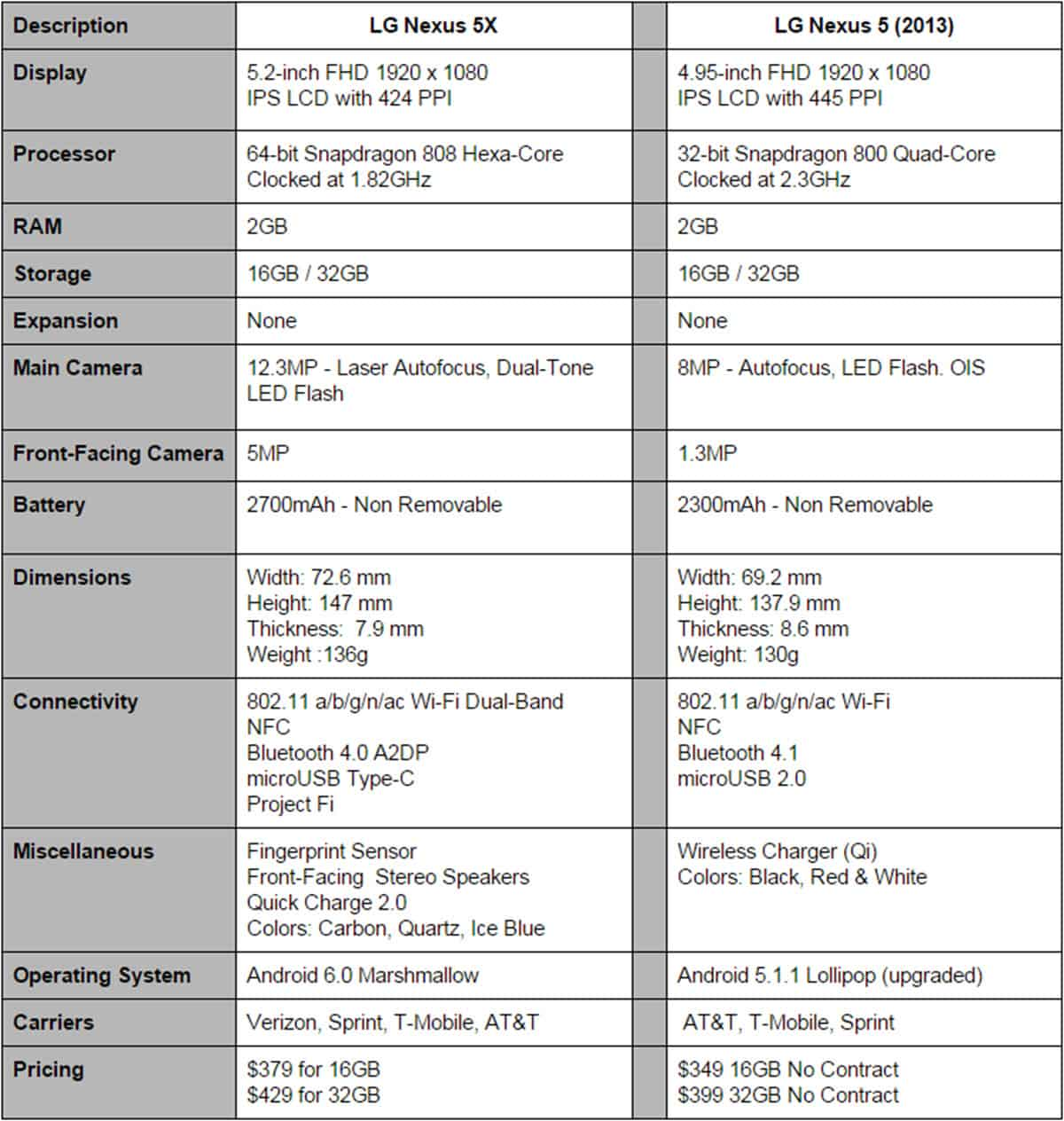 Nexus 5X vs Nexus 5 Specifications Final