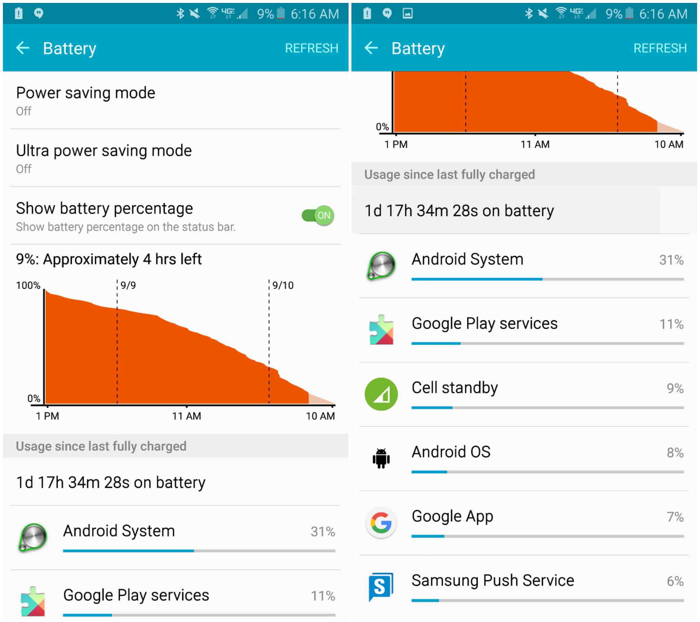 Samsung Galaxy Note 5 Battery Life: Real World Testing ...