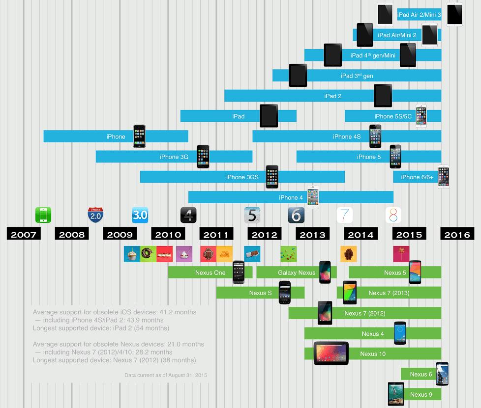 chart ios nexus lifespan
