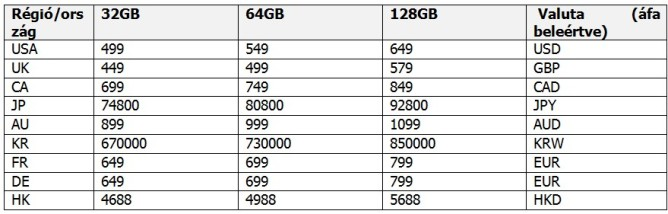 nexus-6p-storage-country-price