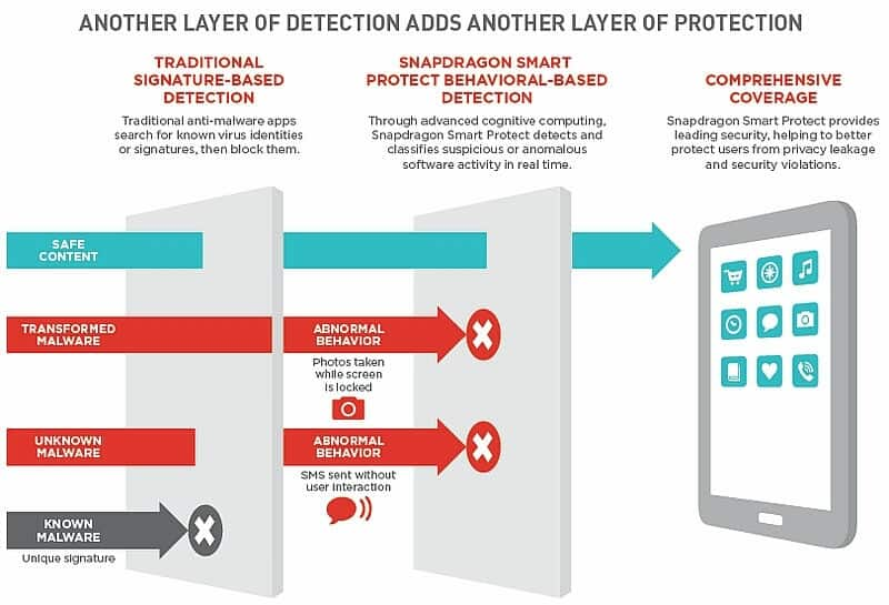 qualcomm_snapdragon_820_smart_protect_infographic_website-01