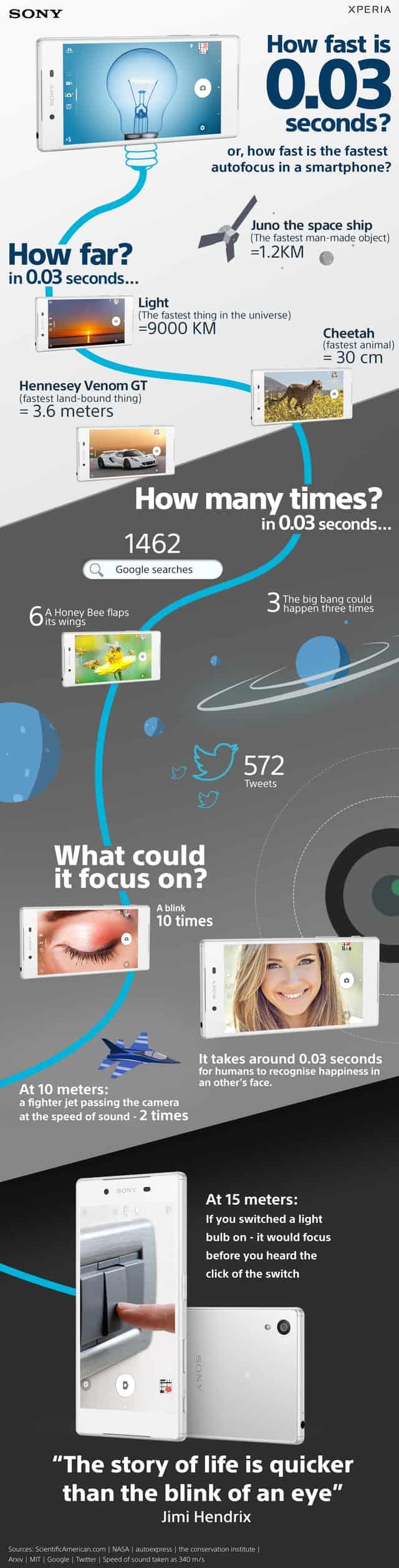 sony-autofocus-infographic