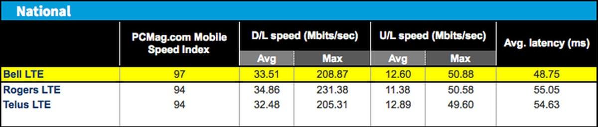 2015 Network Speedtest Canada