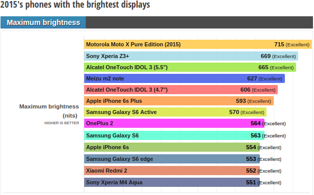 2015 brightest smartphones_1