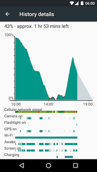 Batt Usage Marshmallow