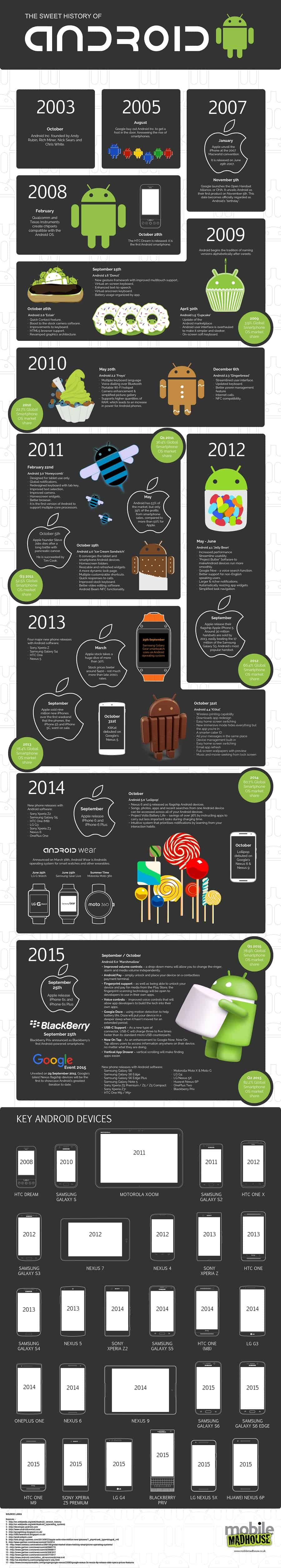 Evolution of Android3