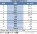 IHS Technology Q3 2015 China 1