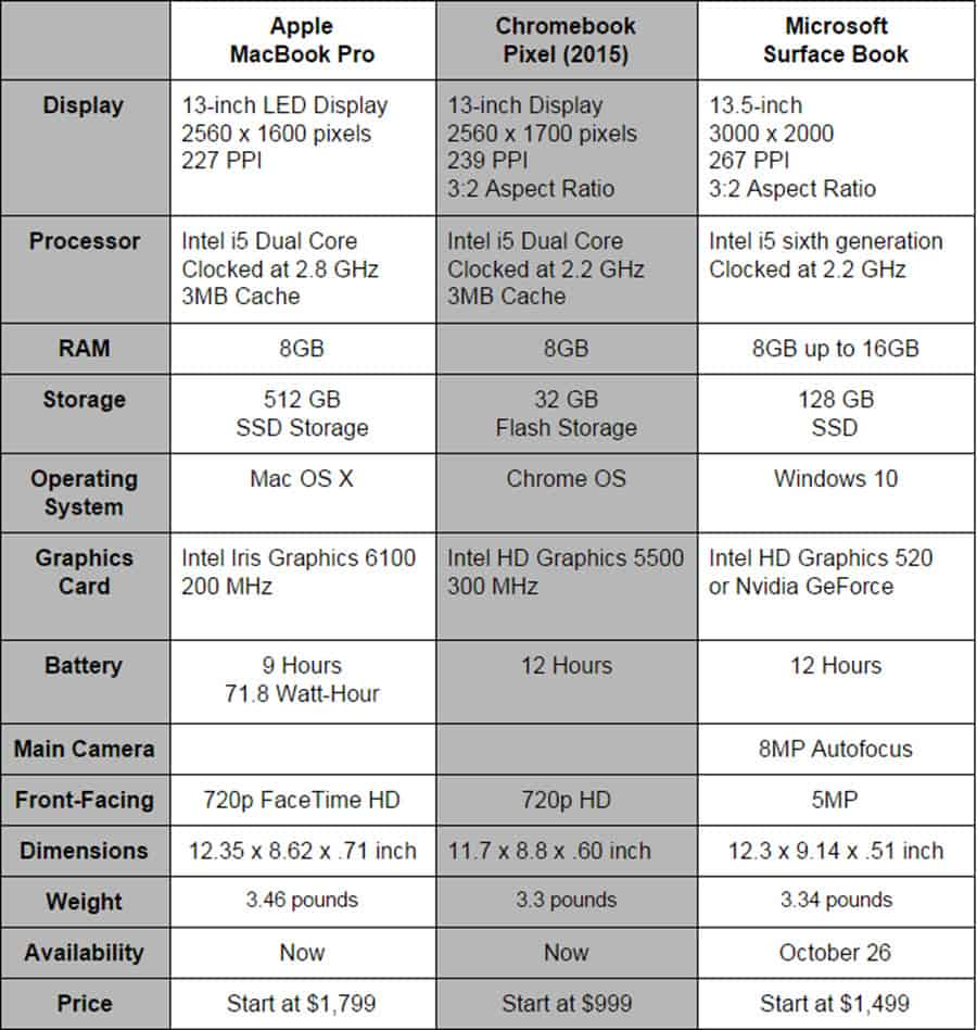 MacBookvsChromebookvsSurface Book Specs