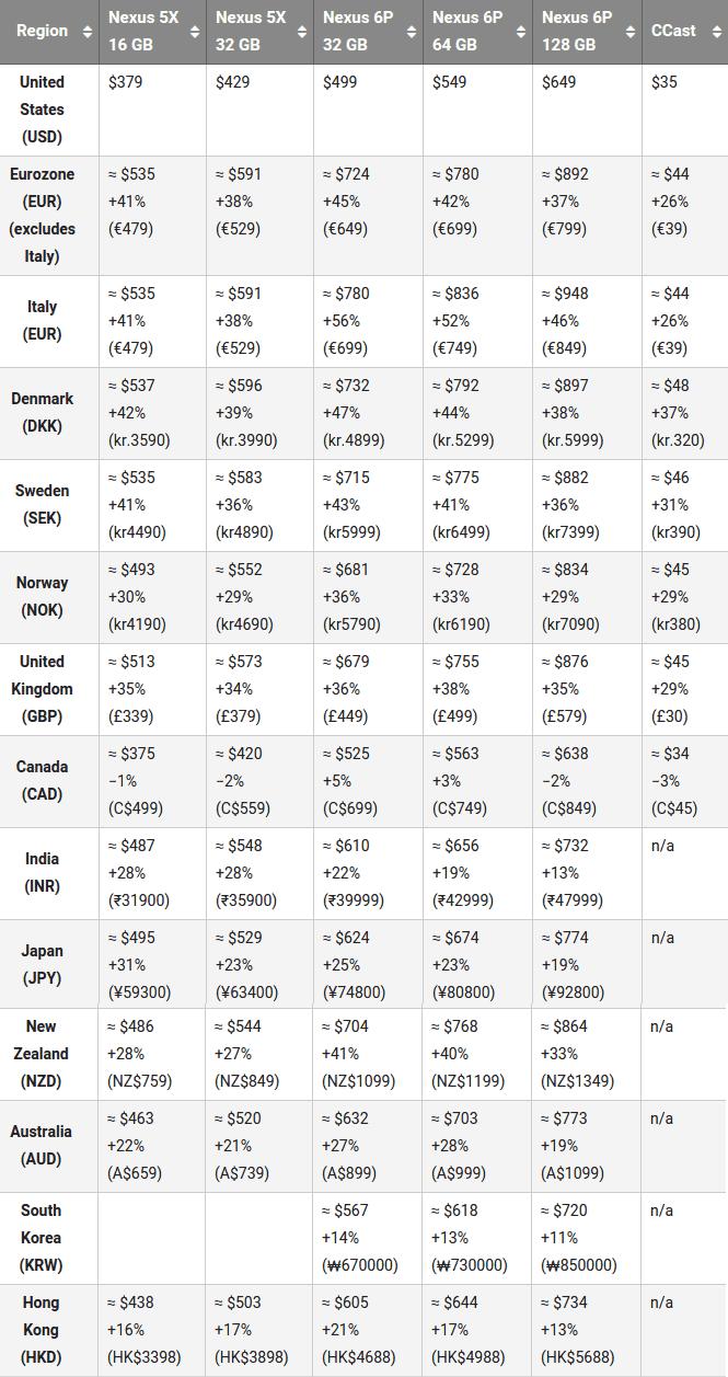 Nexus 5X, Nexus 6P and Chromecast (2015) global pricing_1