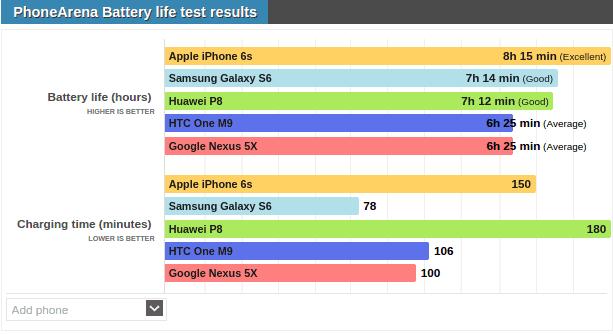 Phone Arena's LG Nexus 5X battery life test_1