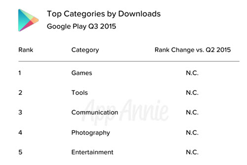 Top Categories by Downloads
