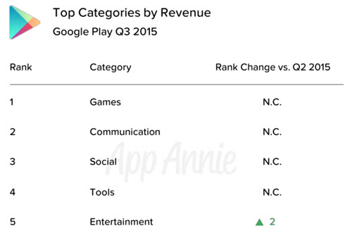 Top Categories by Revenue