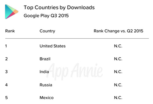 Top Countries by Downloads