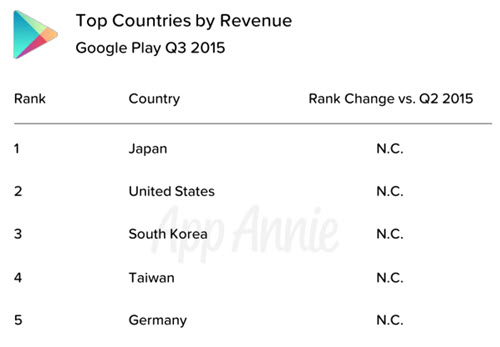 Top Countries by Revenue