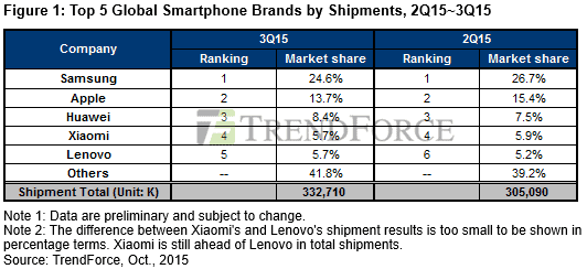 TrendForce Ranking Of Smartphone Manufacturers