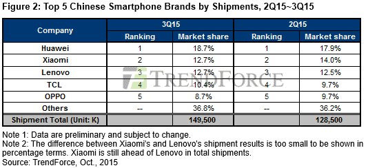 TrendForce Ranking Of Smartphone Manufacturers 1