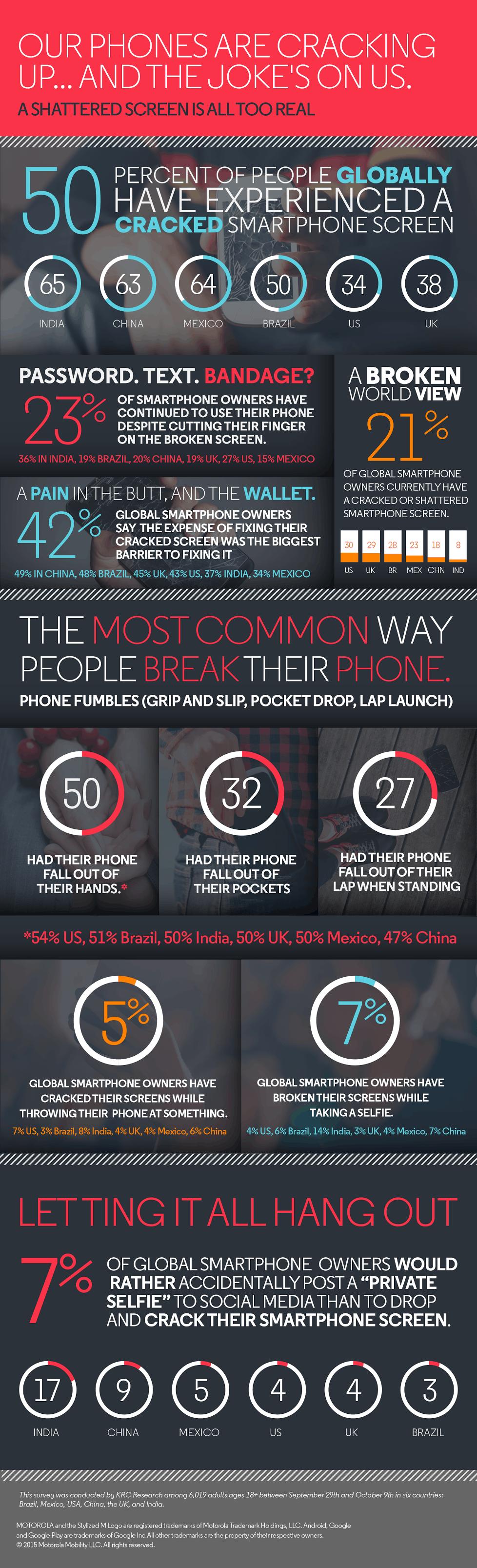 Motorola cracked screens infographic