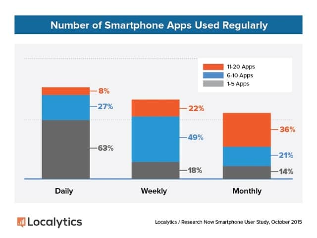 2015 Consumer Study   18 Apps Per Month